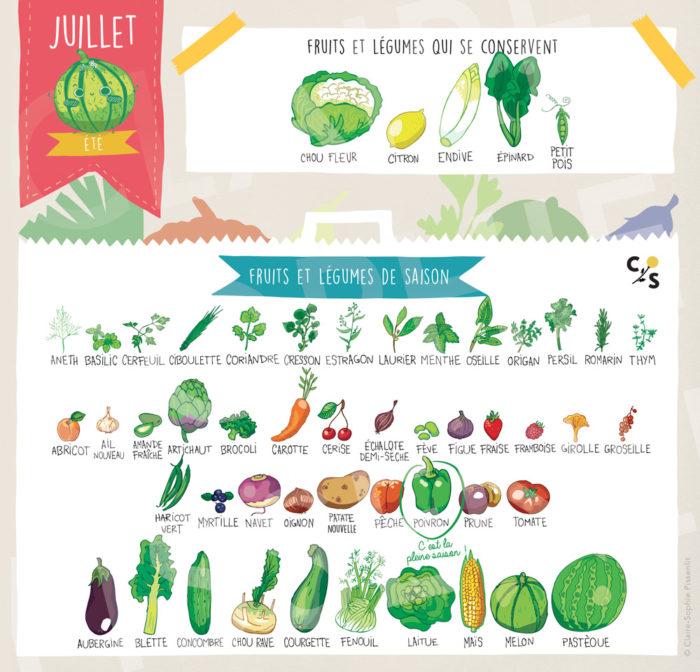 fruits légumes saison juillet