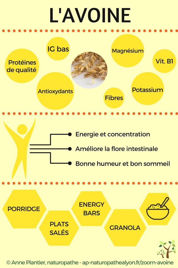 avoine infographie nutrition